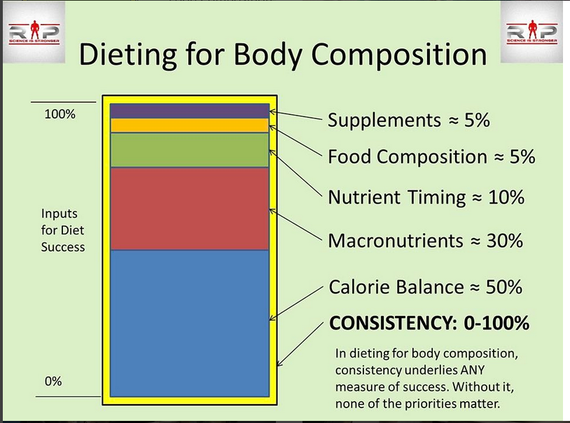 Dieting Composition