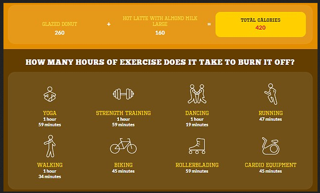 donuts vs exercise